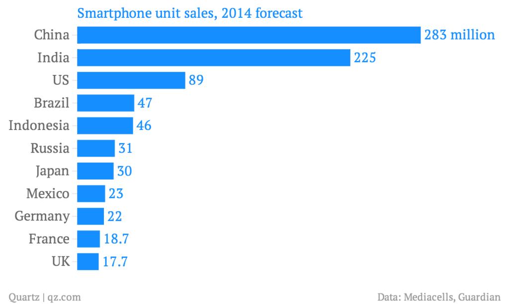 smartphone-unit-sales-2014