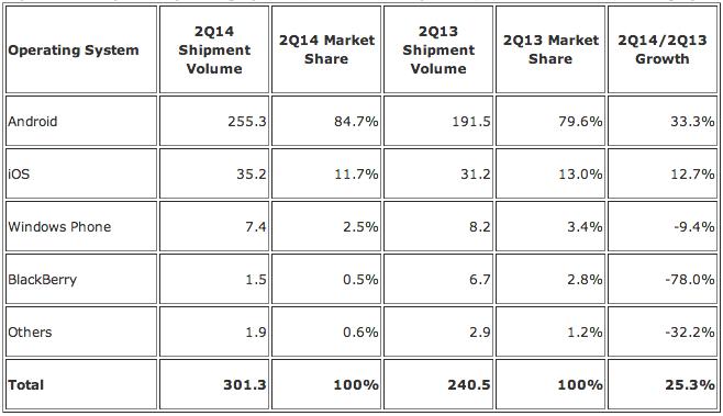 idc-smartphone-market-share
