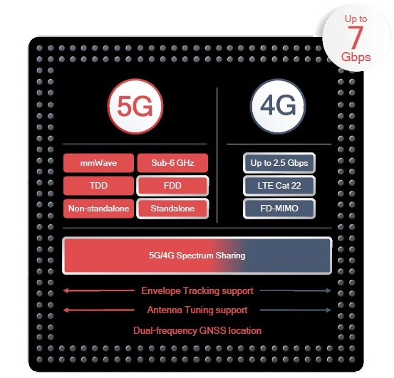 Qualcomm-Snapdragon-X55-modem-close
