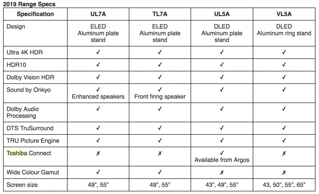 Toshiba 2019 Range Specs