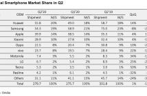 global smartphone market in Q2