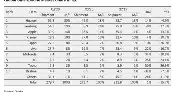 global smartphone market in Q2