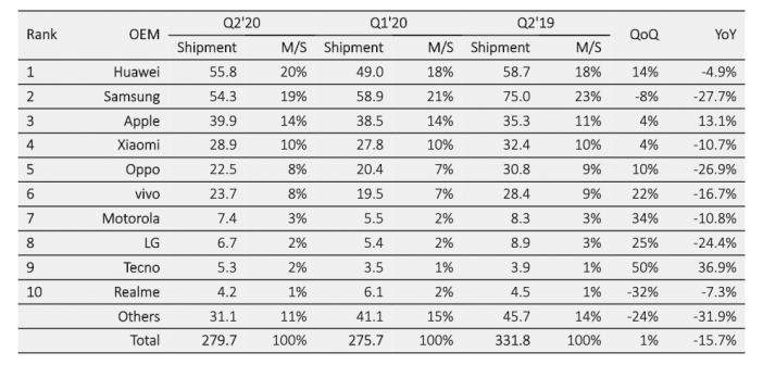 COVID-19 continues to negatively impact the global smartphone market in Q2—but Huawei takes the lead