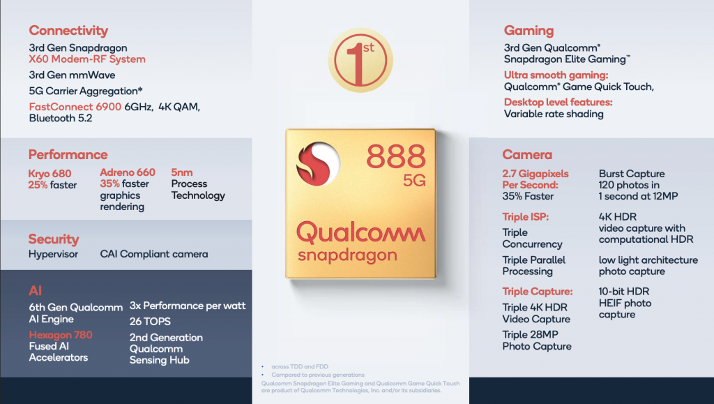Snapdragon 888 Specs Overview