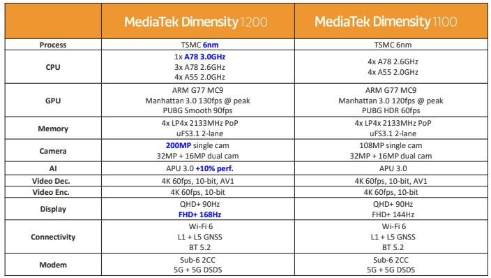 MediaTek Dimensity 1200 and 1100